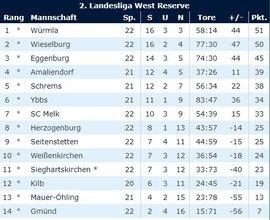 Tabelle22-U23